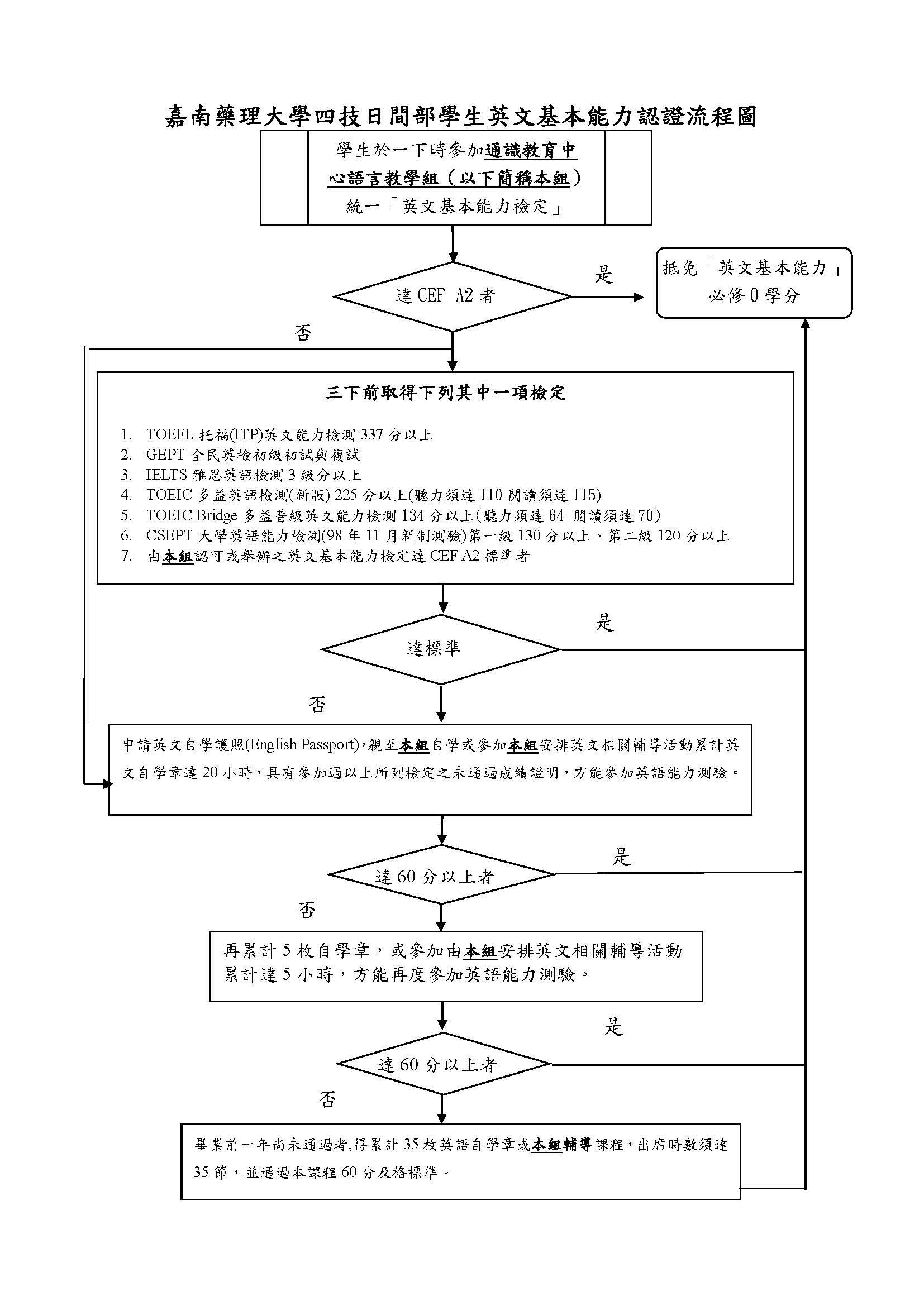 英文基本能力指標流程圖及輔導作業辦法1060428_頁面_2